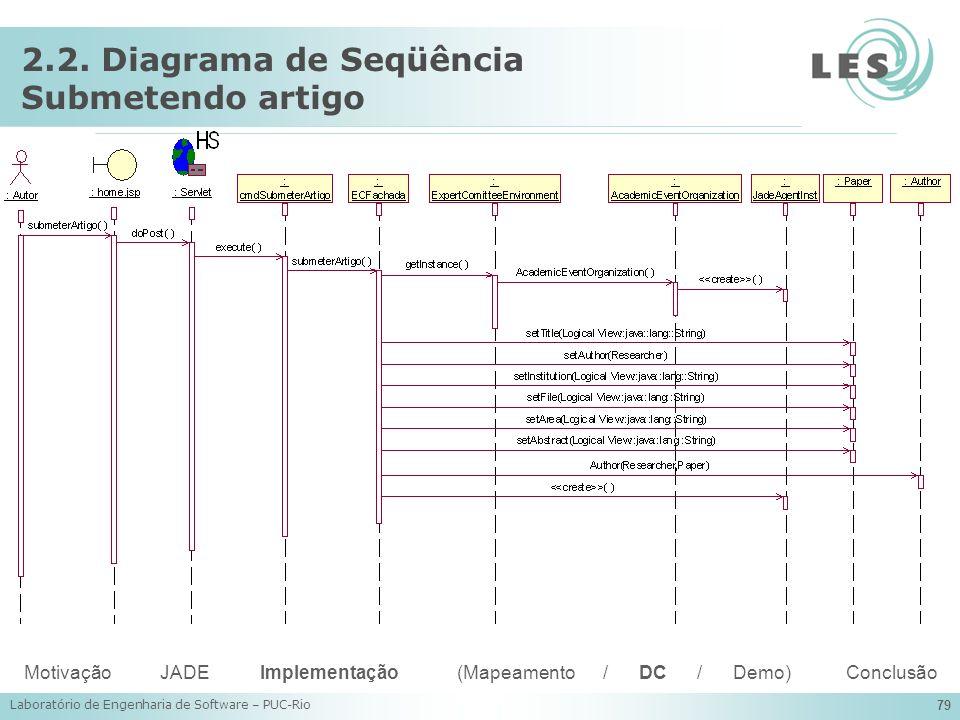 Laboratório de Engenharia de Software – PUC-Rio 79 2.2. Diagrama de Seqüência Submetendo artigo Motivação JADE Implementação (Mapeamento / DC / Demo)