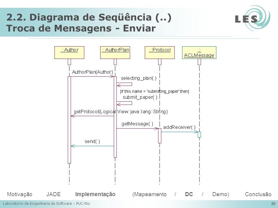 Laboratório de Engenharia de Software – PUC-Rio 80 2.2. Diagrama de Seqüência (..) Troca de Mensagens - Enviar Motivação JADE Implementação (Mapeament