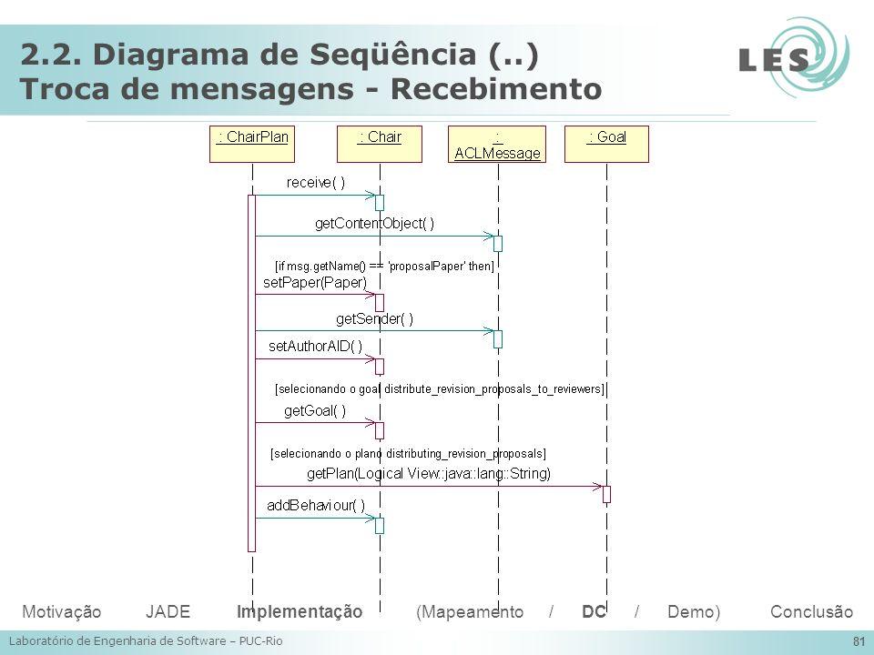 Laboratório de Engenharia de Software – PUC-Rio 81 2.2. Diagrama de Seqüência (..) Troca de mensagens - Recebimento Motivação JADE Implementação (Mape