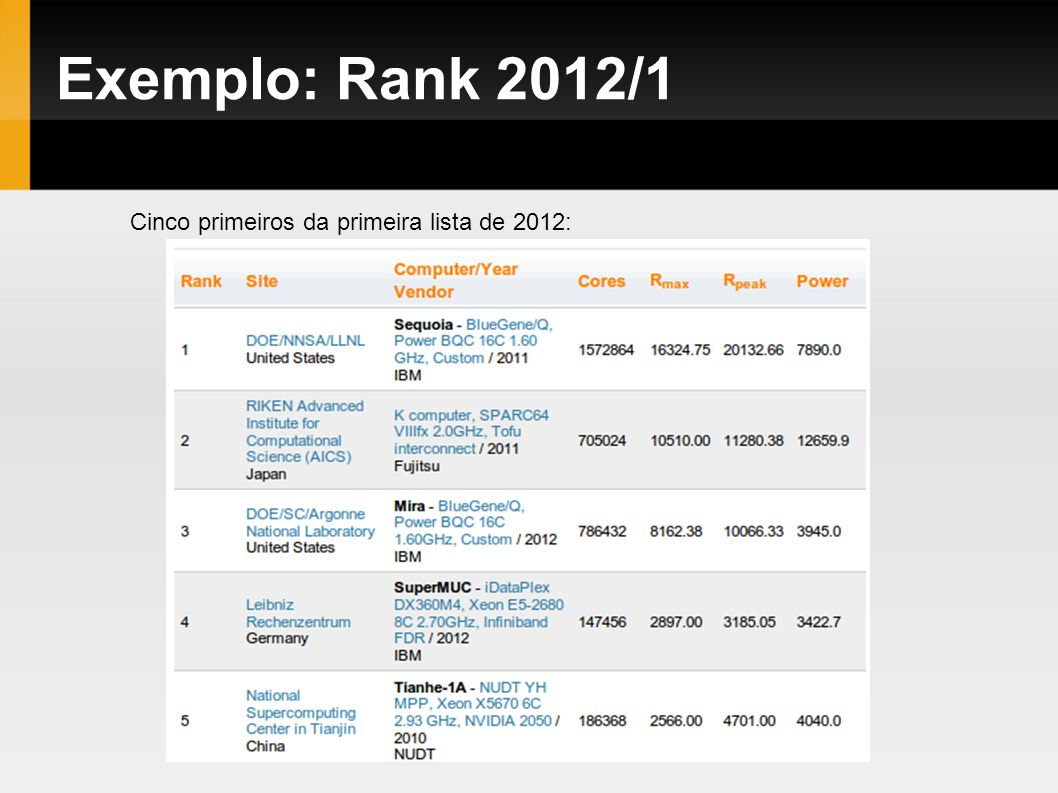Exemplo: Rank 2012/1 Cinco primeiros da primeira lista de 2012: