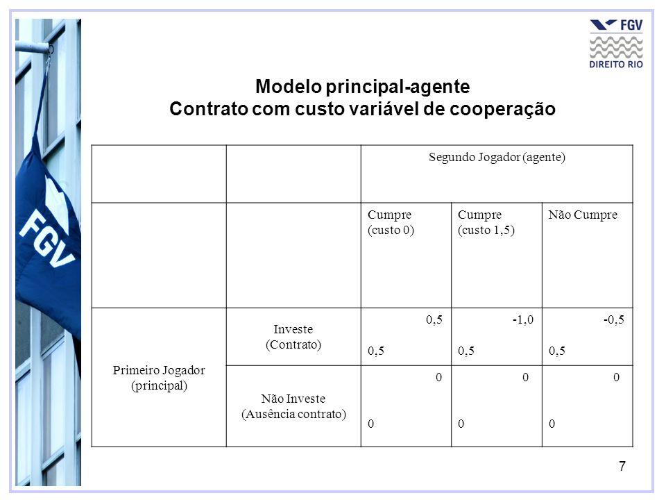 7 Modelo principal-agente Contrato com custo variável de cooperação Segundo Jogador (agente) Cumpre (custo 0) Cumpre (custo 1,5) Não Cumpre Primeiro J