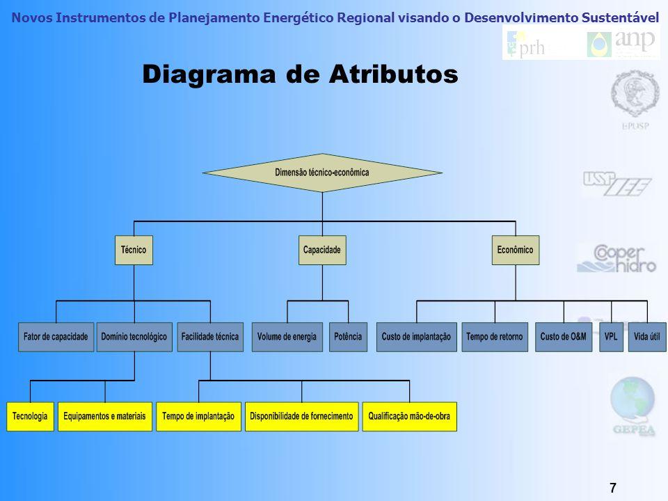 Novos Instrumentos de Planejamento Energético Regional visando o Desenvolvimento Sustentável Cômputo e Valoração 6 Atributos Sub-atributos Recursos En