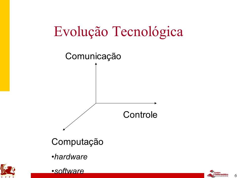 7 Evolução Tecnológica Computação hardware software Controle Comunicação