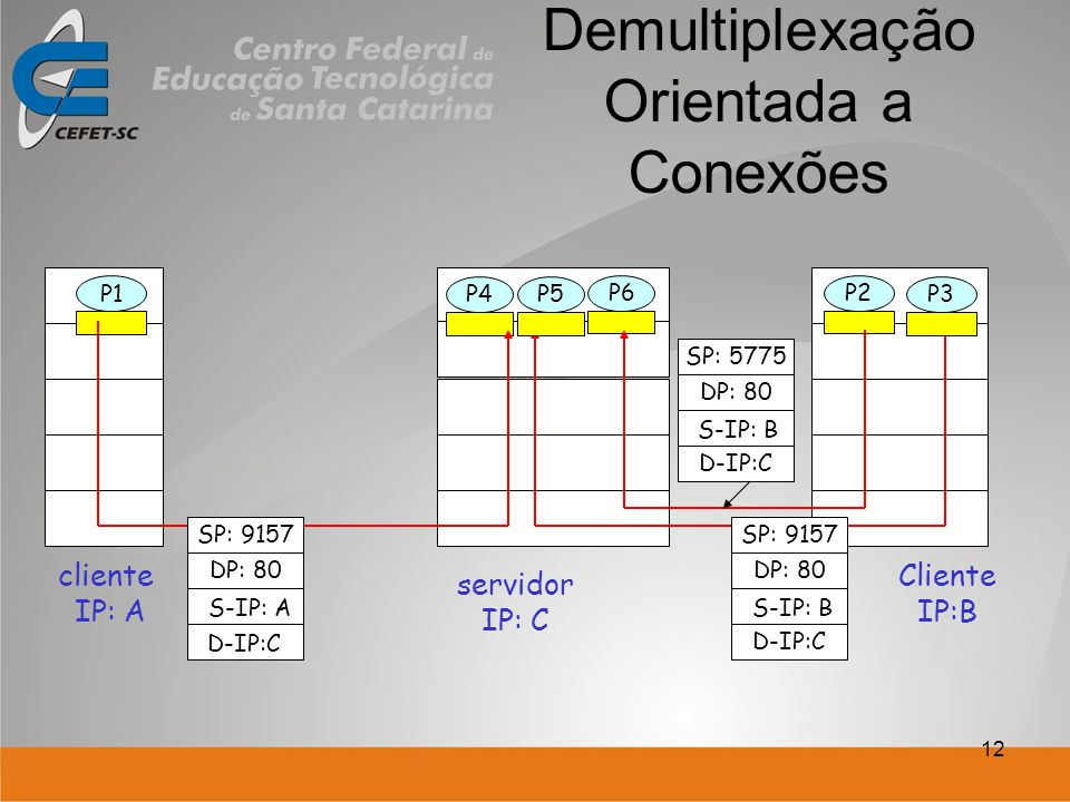12 Demultiplexação Orientada a Conexões Cliente IP:B P1 cliente IP: A P1P2P4 servidor IP: C SP: 9157 DP: 80 SP: 9157 DP: 80 P5P6P3 D-IP:C S-IP: A D-IP