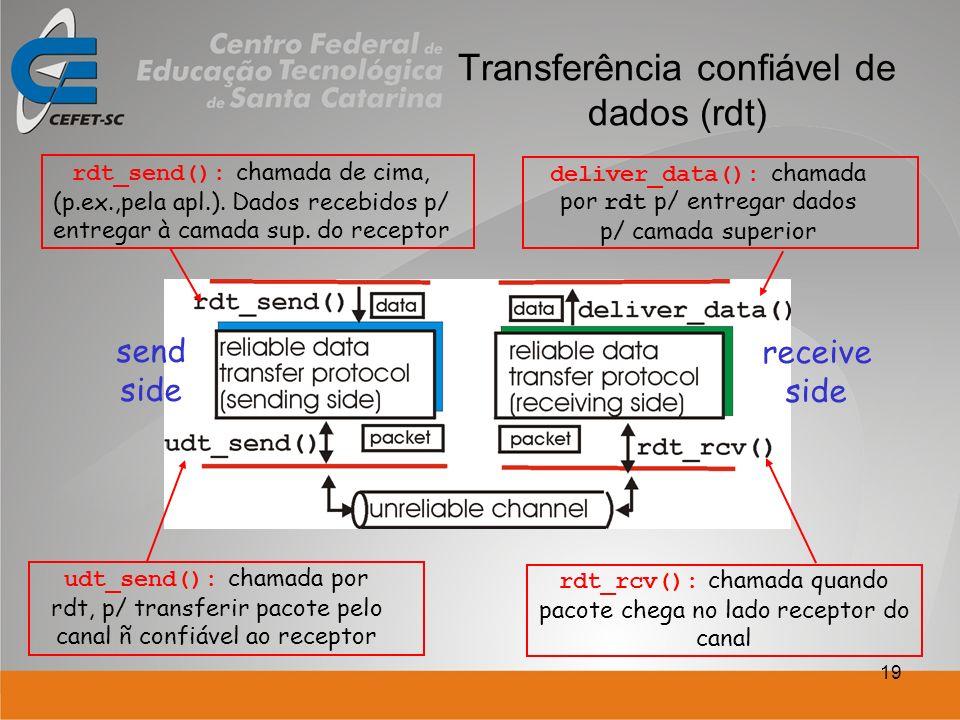 19 Transferência confiável de dados (rdt) send side receive side rdt_send(): chamada de cima, (p.ex.,pela apl.). Dados recebidos p/ entregar à camada