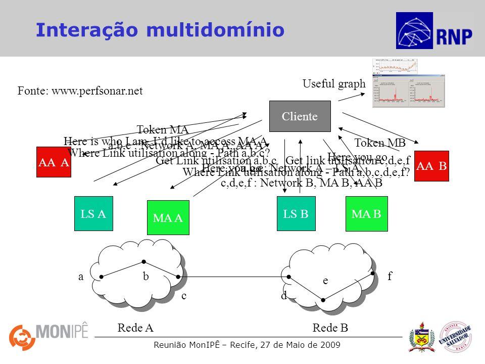 Reunião MonIPÊ – Recife, 27 de Maio de 2009 Here is who I am, Id like to access MA B Where Link utilisation along - Path a,b,c,d,e,f? a,b,c: Network A