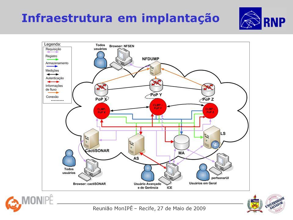 Reunião MonIPÊ – Recife, 27 de Maio de 2009 Infraestrutura em implantação