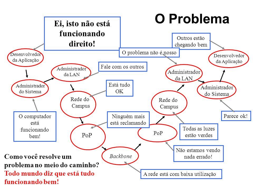 O Problema Desenvolvedor da Aplicação Administrador do Sistema Administrador da LAN Rede do Campus PoP Backbone Rede do Campus Administrador da LAN Ad
