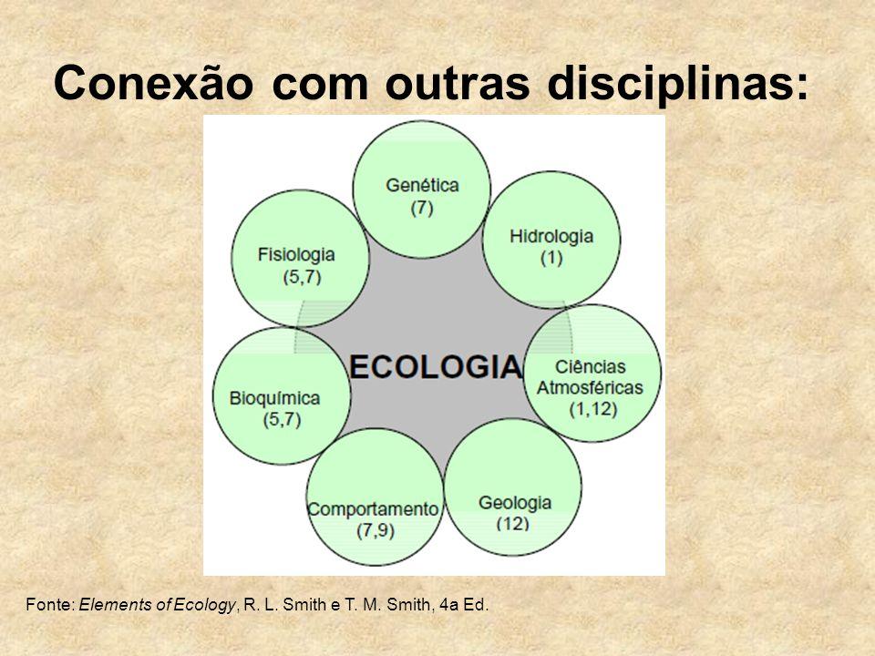 Conexão com outras disciplinas: Fonte: Elements of Ecology, R. L. Smith e T. M. Smith, 4a Ed.
