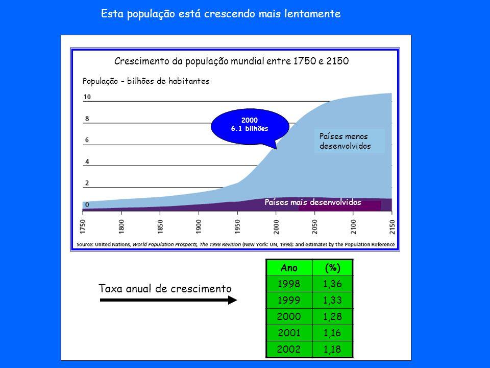 Esta população está crescendo mais lentamente Crescimento da população mundial entre 1750 e 2150 População – bilhões de habitantes Países menos desenv
