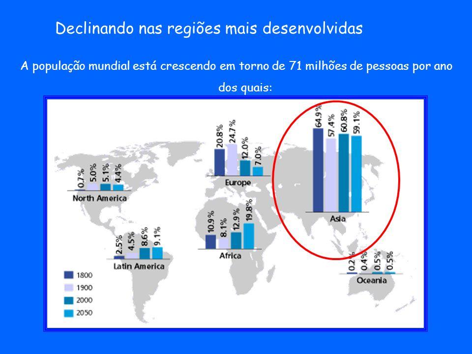 Declinando nas regiões mais desenvolvidas A população mundial está crescendo em torno de 71 milhões de pessoas por ano dos quais: