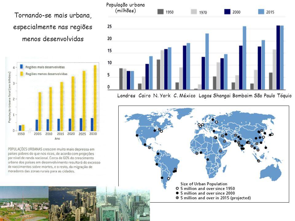 Tornando-se mais urbana, especialmente nas regiões menos desenvolvidas Londres Cairo N. York C. México Lagos Shangai Bombaim São Paulo Tóquio Populaçã