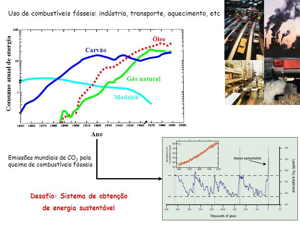 Desafio: Sistema de obtenção de energia sustentável Uso de combustíveis fósseis: indústria, transporte, aquecimento, etc Emissões mundiais de CO 2 pel