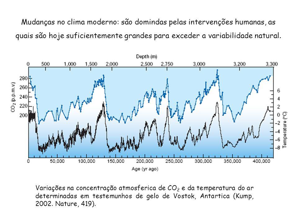 Mudanças no clima moderno: são domindas pelas intervenções humanas, as quais são hoje suficientemente grandes para exceder a variabilidade natural. Va