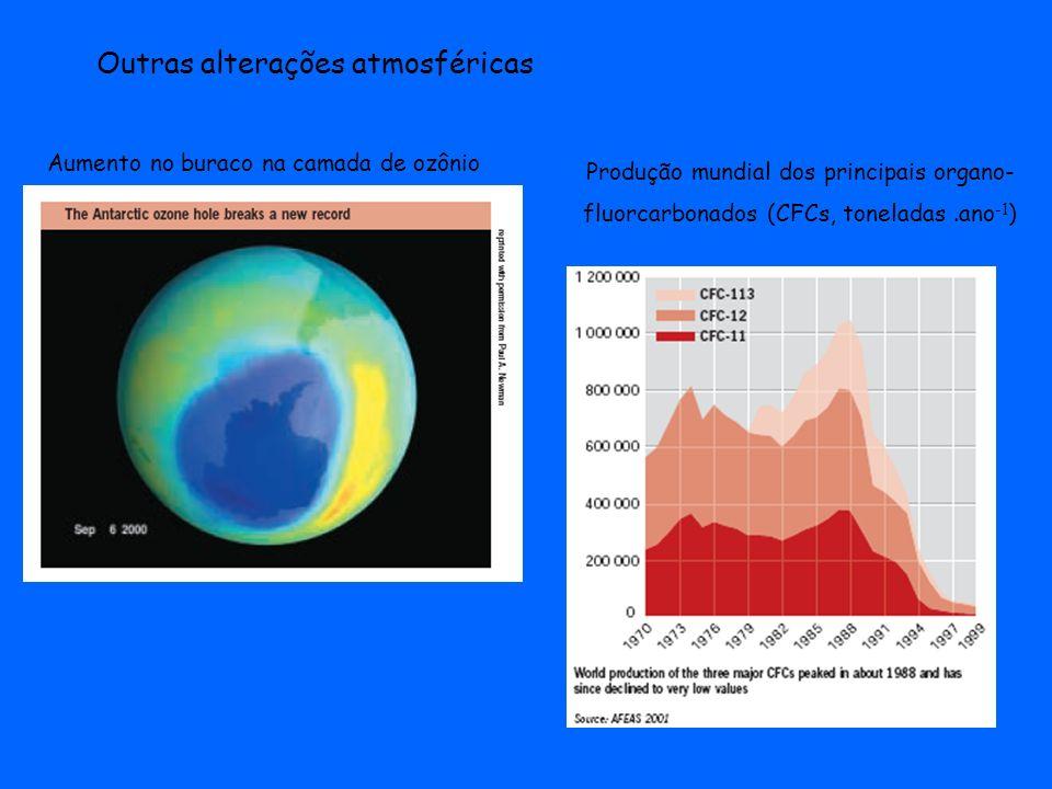Outras alterações atmosféricas Aumento no buraco na camada de ozônio Produção mundial dos principais organo- fluorcarbonados (CFCs, toneladas.ano -1 )