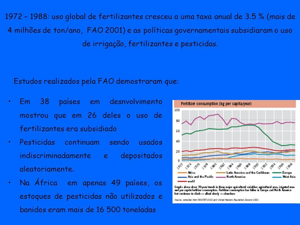 1972 – 1988: uso global de fertilizantes cresceu a uma taxa anual de 3.5 % (mais de 4 milhões de ton/ano, FAO 2001) e as políticas governamentais subs