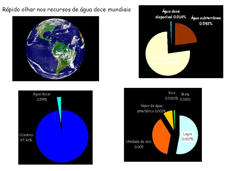Rápido olhar nos recursos de água doce mundiais