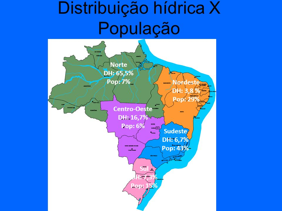 Distribuição hídrica X População Norte DH: 65,5% Pop: 7% Nordeste DH: 3,8 % Pop: 29% Centro-Oeste DH: 16,7% Pop: 6% Sudeste DH: 6,7% Pop: 43% Sul DH:
