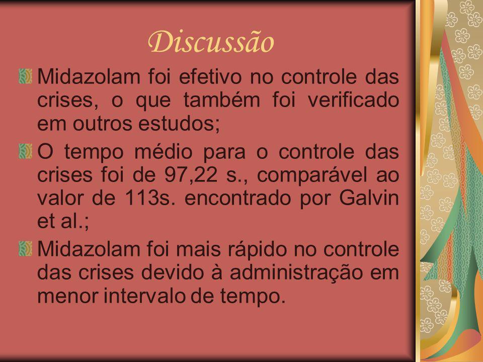 Discussão Midazolam foi efetivo no controle das crises, o que também foi verificado em outros estudos; O tempo médio para o controle das crises foi de