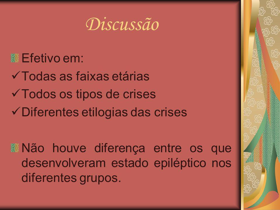 Discussão Efetivo em: Todas as faixas etárias Todos os tipos de crises Diferentes etilogias das crises Não houve diferença entre os que desenvolveram