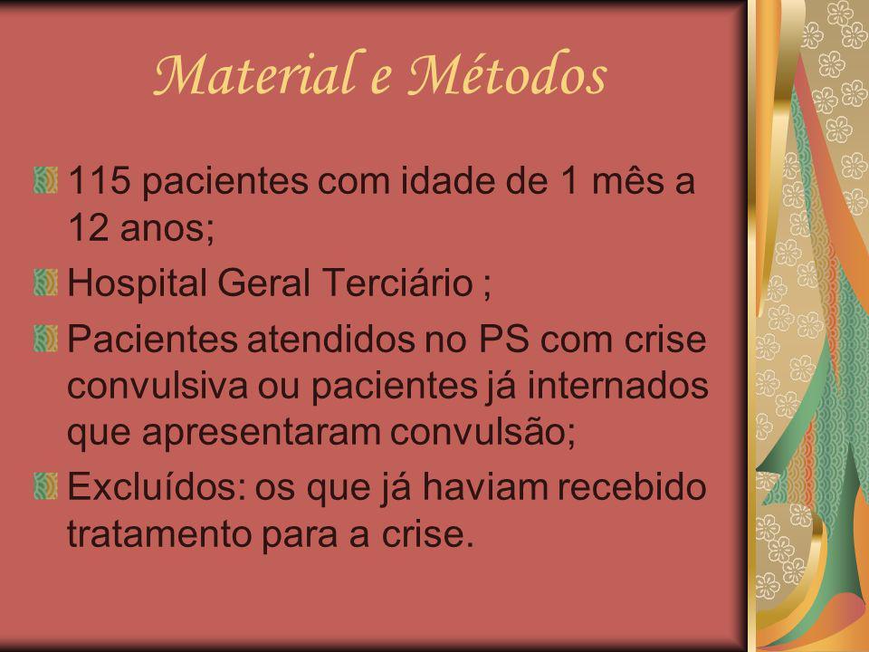Material e Métodos 115 pacientes com idade de 1 mês a 12 anos; Hospital Geral Terciário ; Pacientes atendidos no PS com crise convulsiva ou pacientes