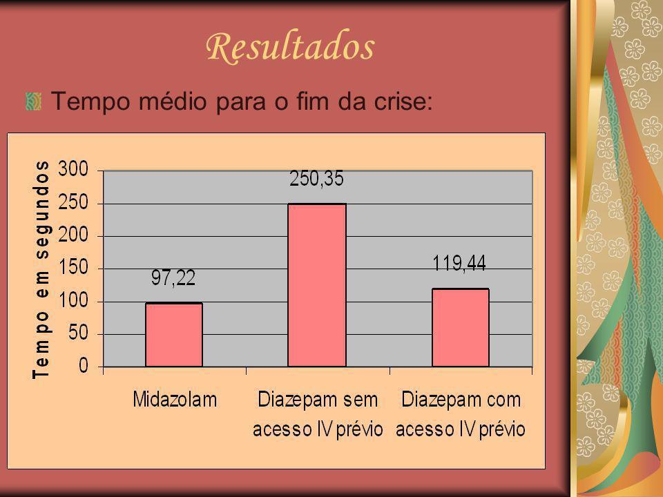 Resultados Tempo médio para o fim da crise:
