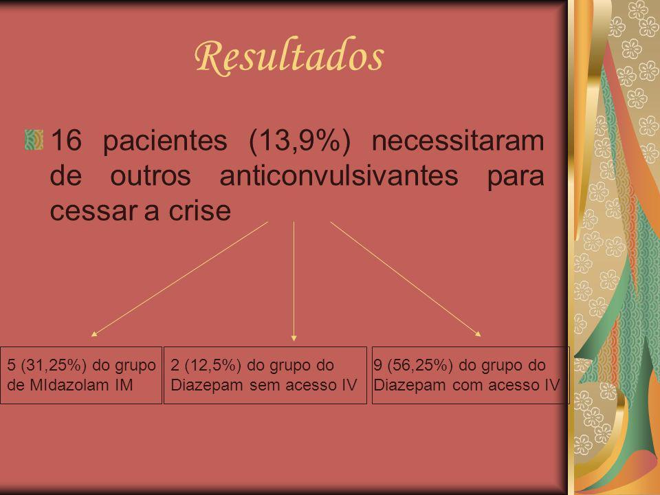 Resultados 16 pacientes (13,9%) necessitaram de outros anticonvulsivantes para cessar a crise 5 (31,25%) do grupo de MIdazolam IM 2 (12,5%) do grupo d