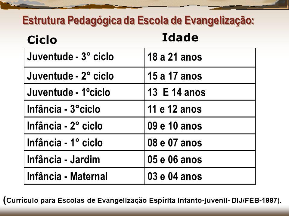 Estrutura Pedagógica da Escola de Evangelização : Juventude - 3° ciclo18 a 21 anos Juventude - 2° ciclo15 a 17 anos Juventude - 1ºciclo13 E 14 anos In