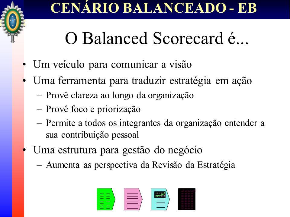 CENÁRIO BALANCEADO - EB O Balanced Scorecard é... Um veículo para comunicar a visão Uma ferramenta para traduzir estratégia em ação –Provê clareza ao