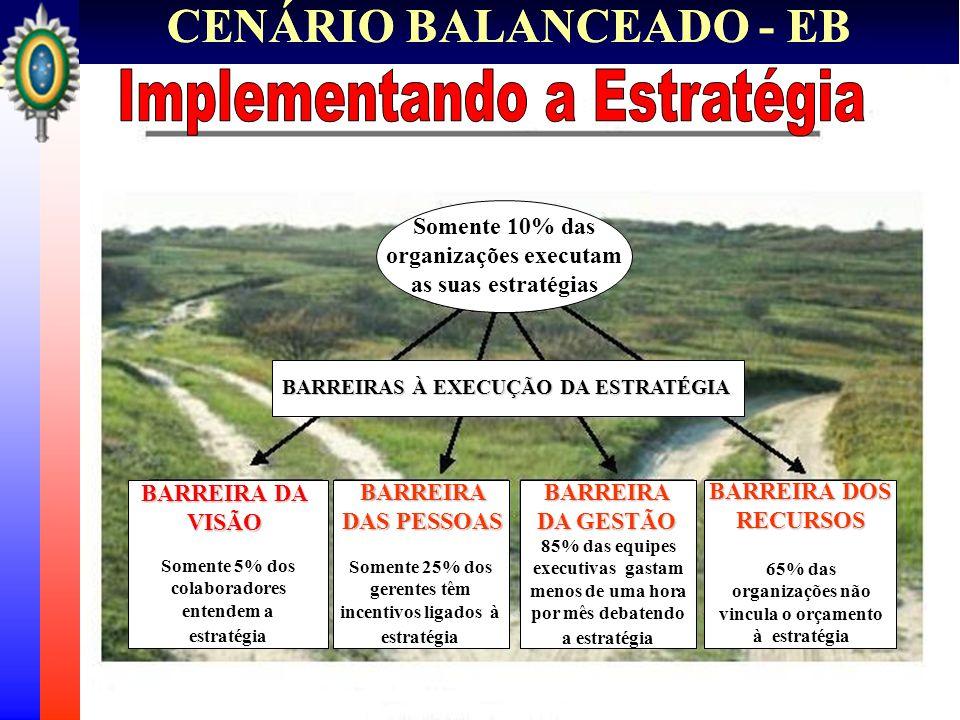 CENÁRIO BALANCEADO - EB Somente 10% das organizações executam as suas estratégias BARREIRAS À EXECUÇÃO DA ESTRATÉGIA BARREIRA DAS PESSOAS BARREIRA DA