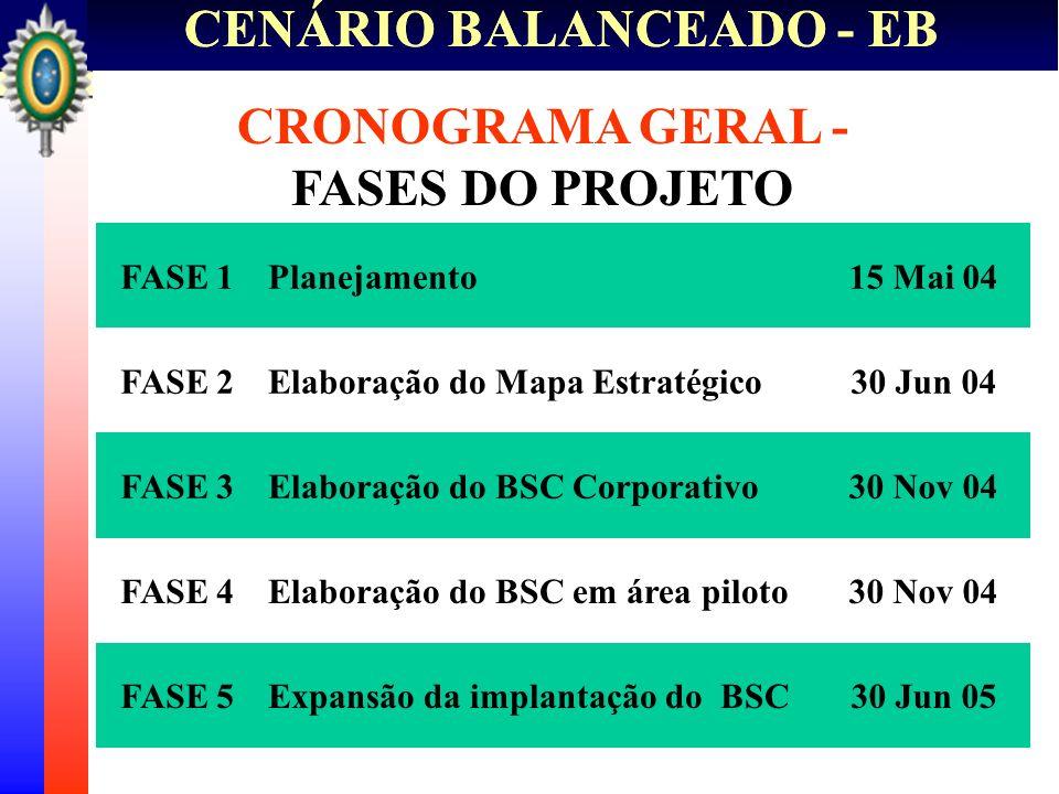 CENÁRIO BALANCEADO - EB CRONOGRAMA GERAL - FASES DO PROJETO FASE 5 30 Nov 04 FASE 3 30 Jun 04 30 Jun 05 Expansão da implantação do BSC Elaboração do B