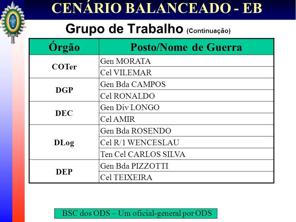 CENÁRIO BALANCEADO - EB Grupo de Trabalho (Continuação) ÓrgãoPosto/Nome de Guerra COTer Gen MORATA Cel VILEMAR DGP Gen Bda CAMPOS Cel RONALDO DEC Gen