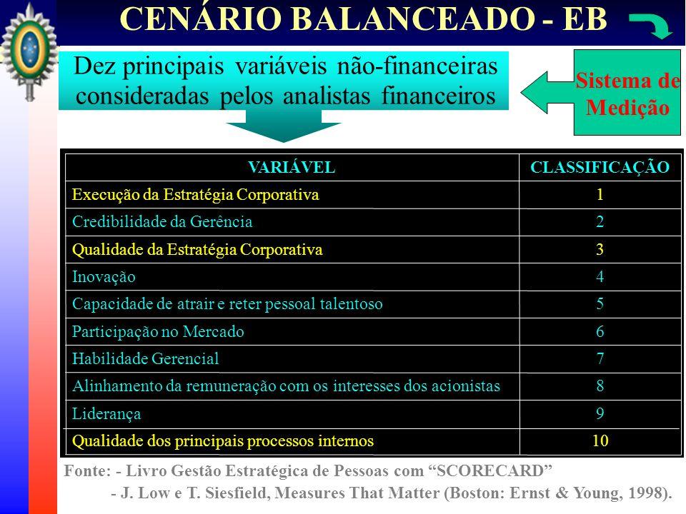 CENÁRIO BALANCEADO - EB Dez principais variáveis não-financeiras consideradas pelos analistas financeiros 10Qualidade dos principais processos interno