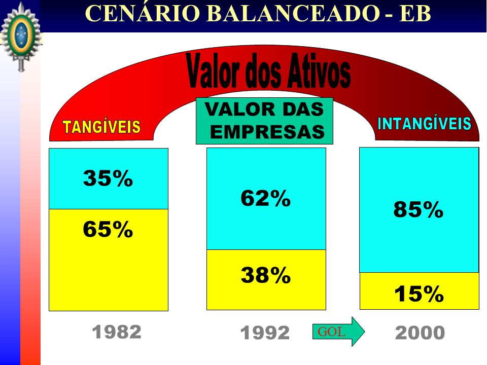 CENÁRIO BALANCEADO - EB 1) Modelagem Levantamento das necessidades da gestão estratégica; e Adequação dos processos decisórios.