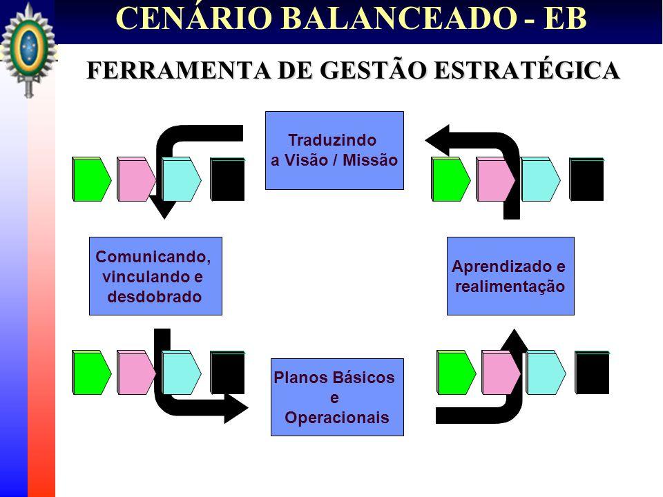 CENÁRIO BALANCEADO - EB FERRAMENTA DE GESTÃO ESTRATÉGICA Comunicando, vinculando e desdobrado Planos Básicos e Operacionais Traduzindo a Visão / Missã