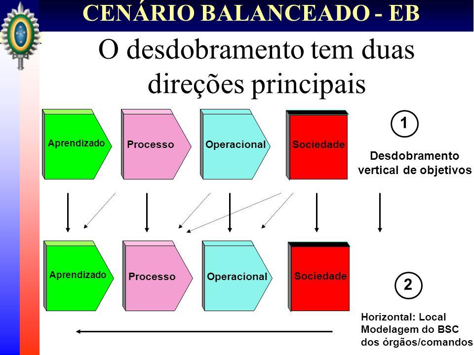 CENÁRIO BALANCEADO - EB O BSC tem usos múltiplos Visão Missão Sistema de Medição do Desempenho Estrutura de Planejamento Estratégico Ferramenta de Gestão da Mudança Veículo de Comunicação Provê Foco e Priorização Ferramenta de Gestão do Negócio Institucional Finanças Operacional Pessoas Infra-Estt e Log Sociedade