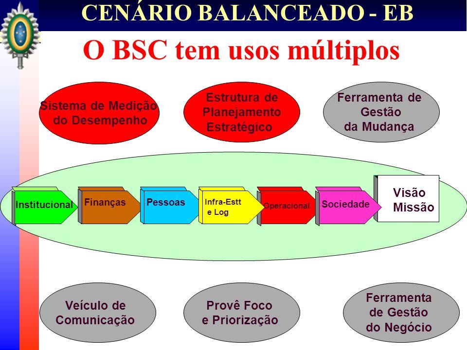 CENÁRIO BALANCEADO - EB O BSC tem usos múltiplos Visão Missão Sistema de Medição do Desempenho Estrutura de Planejamento Estratégico Ferramenta de Ges