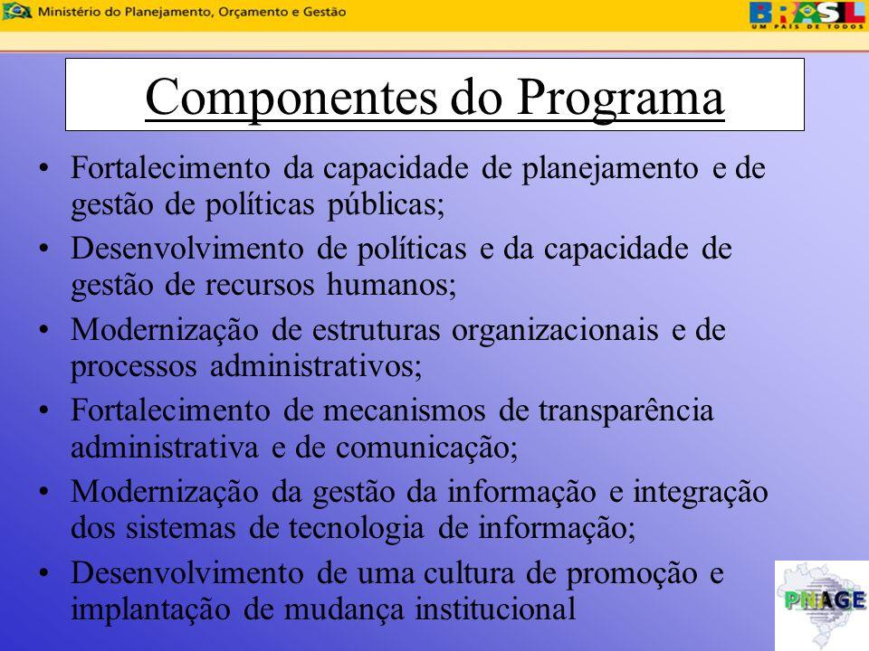 Componentes do Programa Fortalecimento da capacidade de planejamento e de gestão de políticas públicas; Desenvolvimento de políticas e da capacidade d