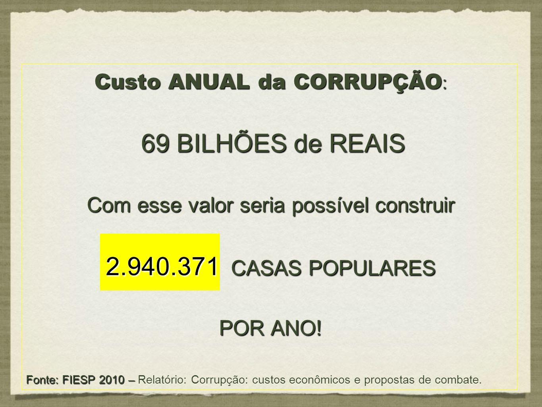 Custo ANUAL da CORRUPÇÃO : 69 BILHÕES de REAIS 69 BILHÕES de REAIS Com esse valor seria possível construir 2.940.371 CASAS POPULARES POR ANO! Fonte: F