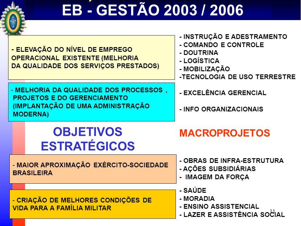 11 CENÁRIO BALANCEADO - EB EB - GESTÃO 2003 / 2006 - ELEVAÇÃO DO NÍVEL DE EMPREGO OPERACIONAL EXISTENTE (MELHORIA DA QUALIDADE DOS SERVIÇOS PRESTADOS)