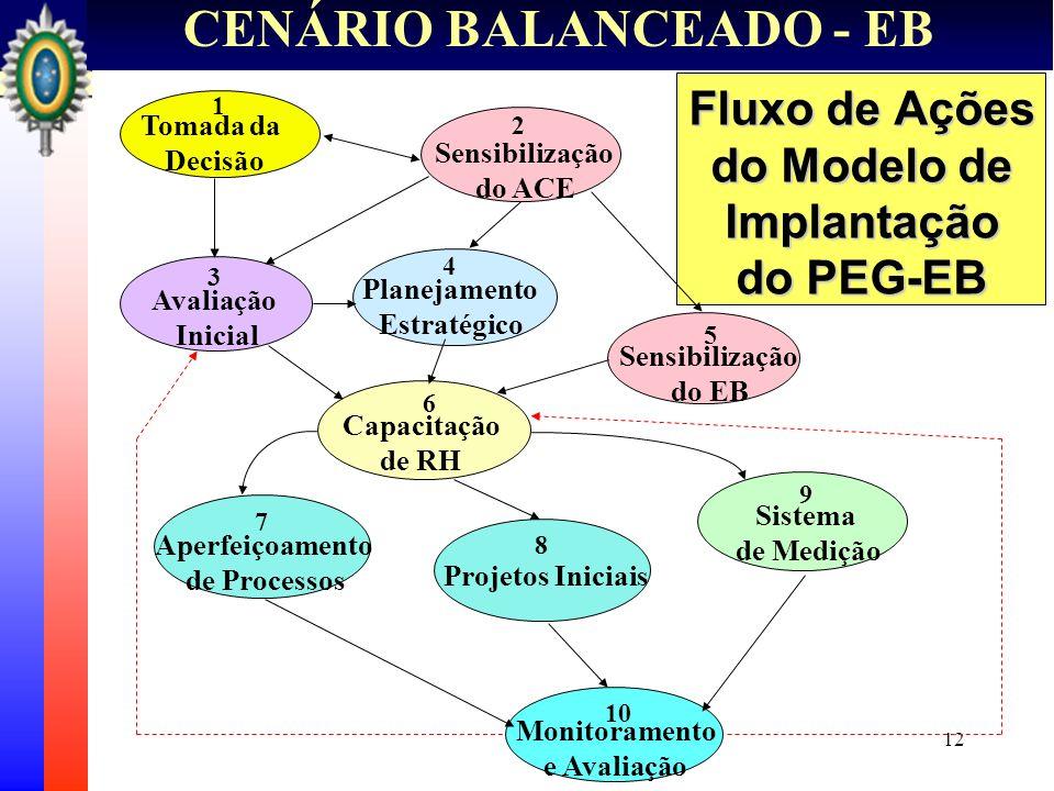 12 CENÁRIO BALANCEADO - EB Fluxo de Ações do Modelo de Implantação do PEG-EB Tomada da Decisão Capacitação de RH Aperfeiçoamento de Processos Sistema