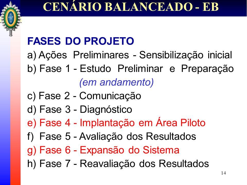 14 CENÁRIO BALANCEADO - EB FASES DO PROJETO a) Ações Preliminares - Sensibilização inicial b) Fase 1 - Estudo Preliminar e Preparação (em andamento) c
