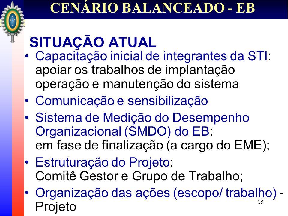15 CENÁRIO BALANCEADO - EB SITUAÇÃO ATUAL Capacitação inicial de integrantes da STI: apoiar os trabalhos de implantação operação e manutenção do siste