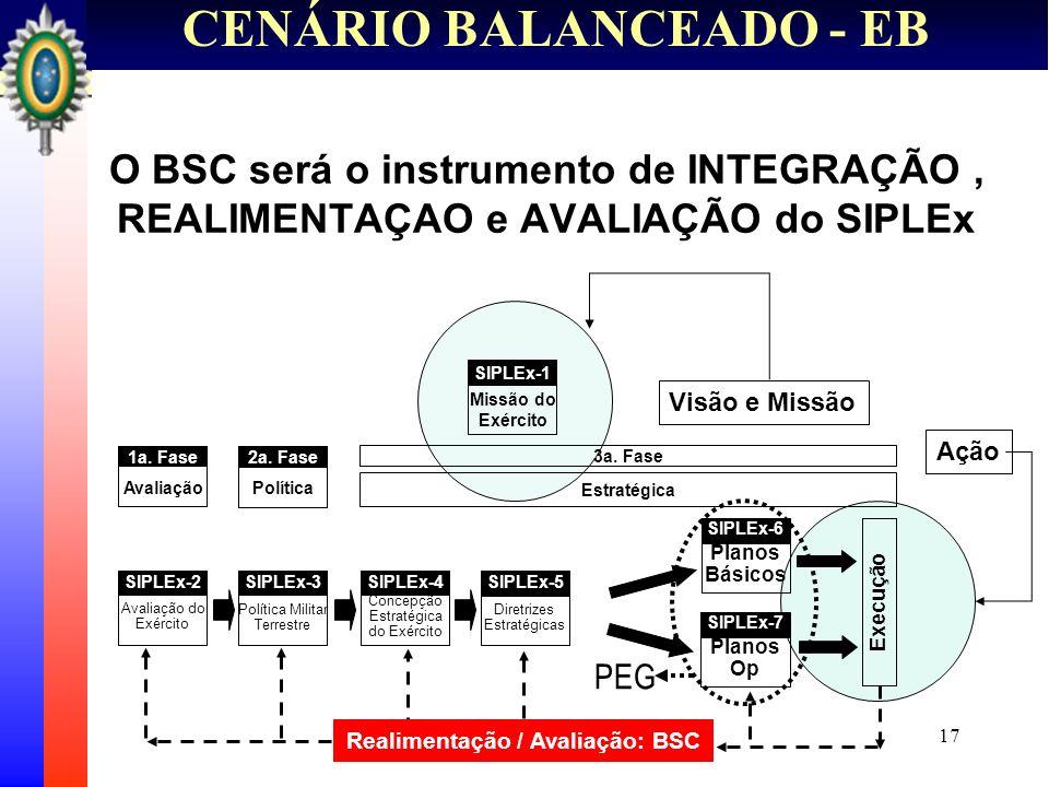 17 CENÁRIO BALANCEADO - EB O BSC será o instrumento de INTEGRAÇÃO, REALIMENTAÇAO e AVALIAÇÃO do SIPLEx 3a. Fase Missão do Exército SIPLEx-1 Avaliação