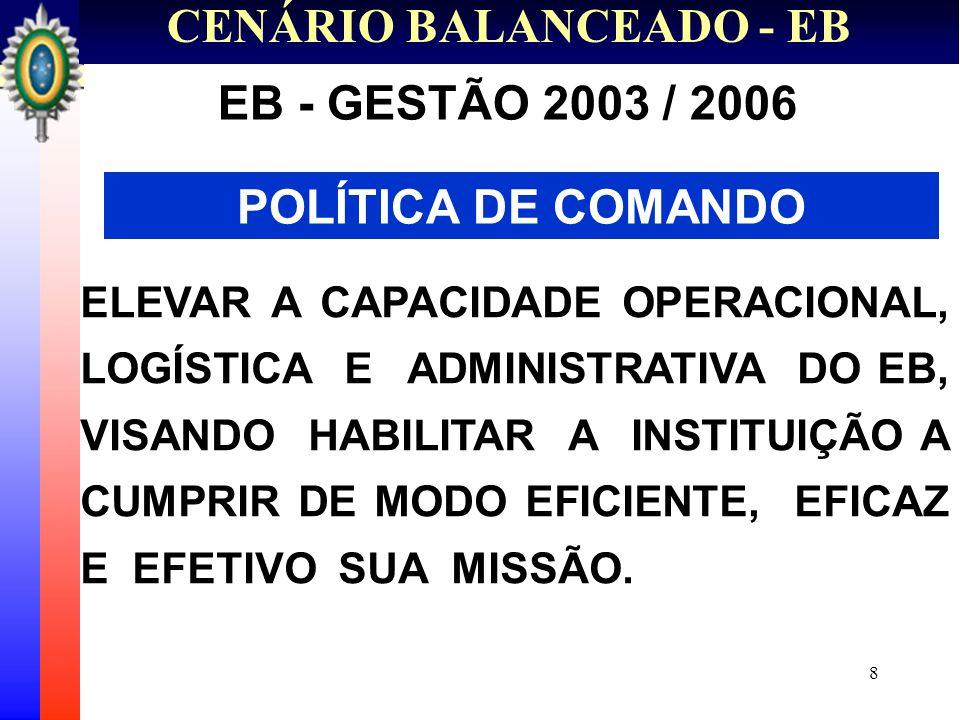 9 CENÁRIO BALANCEADO - EB PREMISSAS BÁSICAS OBJETIVO POLÍTICO MELHORAR OS PADRÕES DE EXCELÊNCIA OPERACIONAL, LOGÍSTICA E ADMINISTRATIVA - MISSÃO CONSTITUCIONAL.