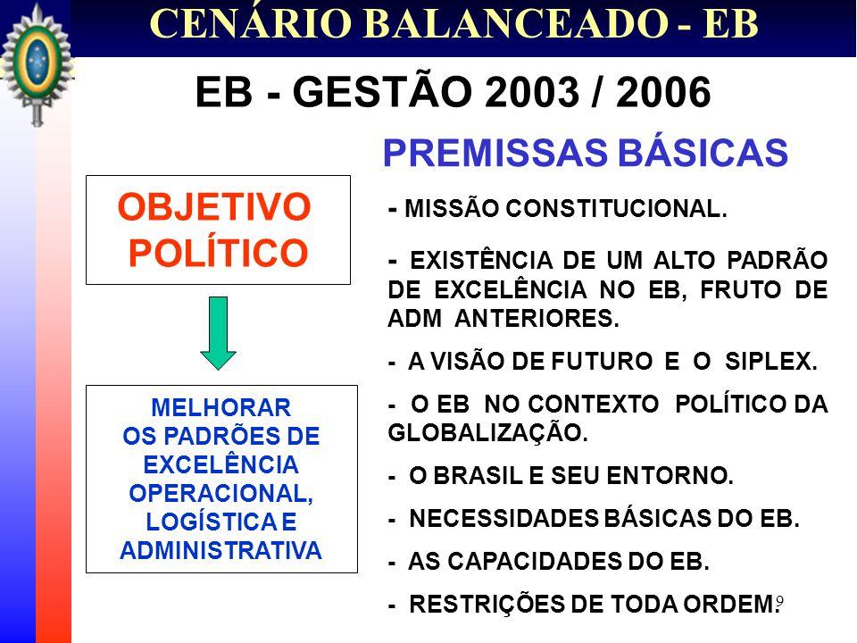 10 CENÁRIO BALANCEADO - EB REORGANIZAÇÃO DAS ATIVIDADES INTERNAS SOB A ÉGIDE DA EXCELÊNCIA APERFEIÇOAMENTO DAS RELAÇÕES DA INSTITUIÇÃO COM A SOCIEDADE EB - GESTÃO 2003 / 2006 ESTRATÉGIAS - ELEVAÇÃO DO NÍVEL DE EMPREGO OPERACIONAL EXISTENTE (MELHORIA DA QUALIDADE DOS SERVIÇOS PRESTADOS) - MELHORIA DA QUALIDADE DOS PROCESSOS, PROJETOS E DO GERENCIAMENTO (IMPLANTAÇÃO DE UMA ADMINISTRAÇÃO MODERNA) OBJETIVOS ESTRATÉGICOS - MAIOR APROXIMAÇÃO EXÉRCITO – SOCIEDADE BRASILEIRA - CRIAÇÃO DE MELHORES CONDIÇÕES DE VIDA PARA A FAMÍLIA MILITAR