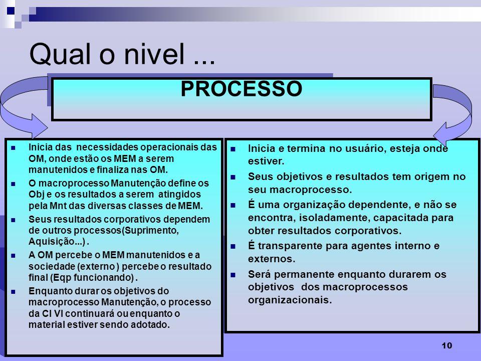 10 Qual o nivel... É um conjunto de atividades inter-relacionadas que transformam insumos (entradas) em produtos ou serviços(saída), que tem valor par