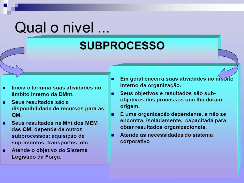 11 Qual o nivel... SUBPROCESSO Em geral encerra suas atividades no âmbito interno da organização. Seus objetivos e resultados são sub- objetivos dos p
