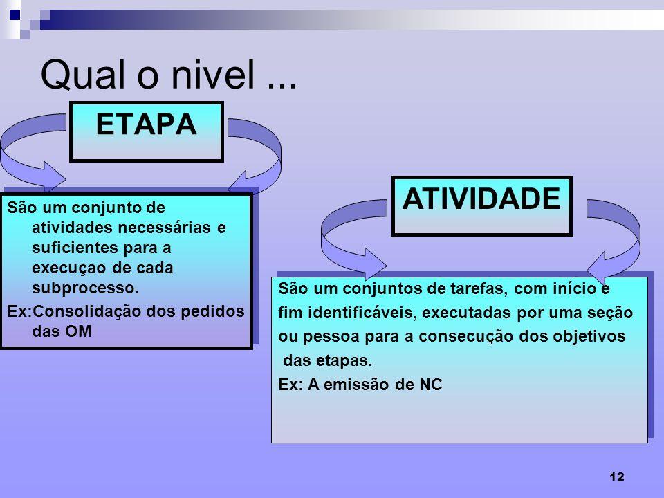 12 Qual o nivel... ETAPA São um conjunto de atividades necessárias e suficientes para a execuçao de cada subprocesso. Ex:Consolidação dos pedidos das