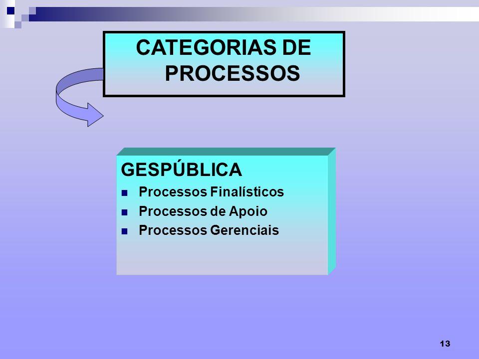 13 CATEGORIAS DE PROCESSOS GESPÚBLICA Processos Finalísticos Processos de Apoio Processos Gerenciais